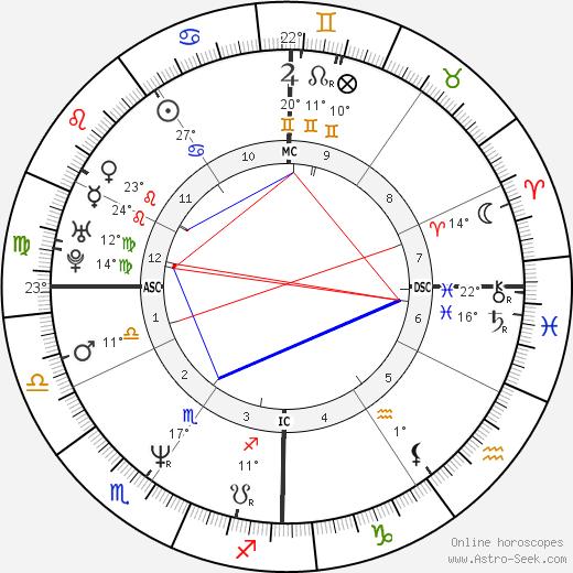 Anthony Shriver birth chart, biography, wikipedia 2020, 2021