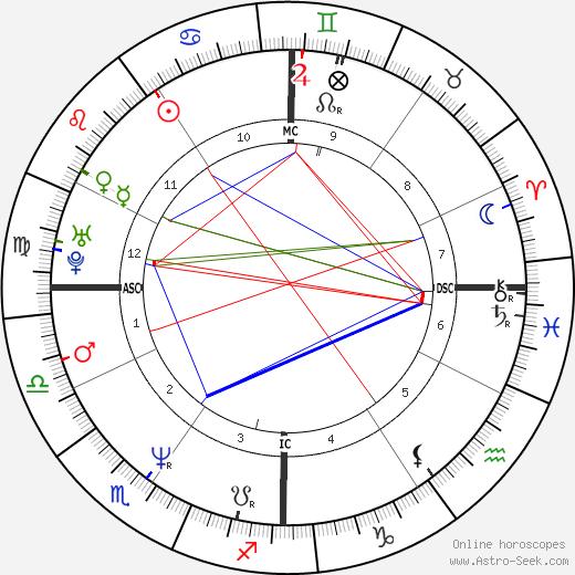 Anthony Shriver birth chart, Anthony Shriver astro natal horoscope, astrology