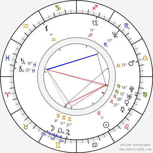Brian Blades birth chart, biography, wikipedia 2019, 2020