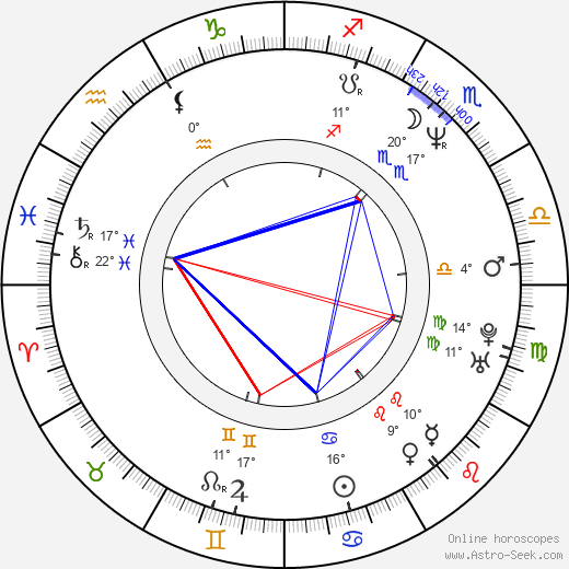 Corey Parker birth chart, biography, wikipedia 2019, 2020