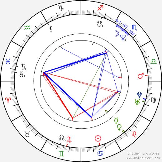 Corey Parker astro natal birth chart, Corey Parker horoscope, astrology