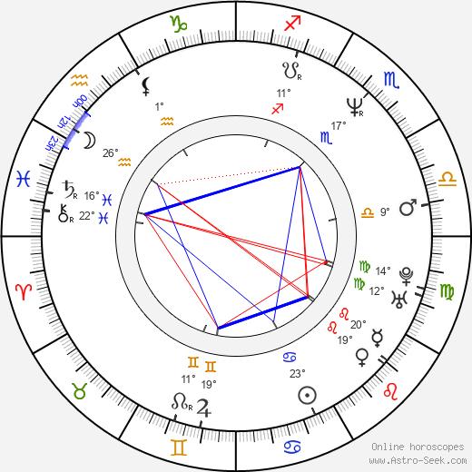 Daryl Mitchell birth chart, biography, wikipedia 2020, 2021