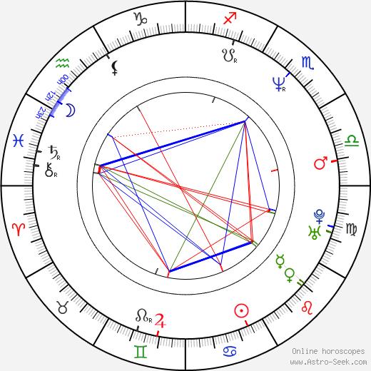 Daryl Mitchell birth chart, Daryl Mitchell astro natal horoscope, astrology