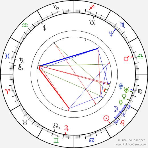 Dean Haglund birth chart, Dean Haglund astro natal horoscope, astrology
