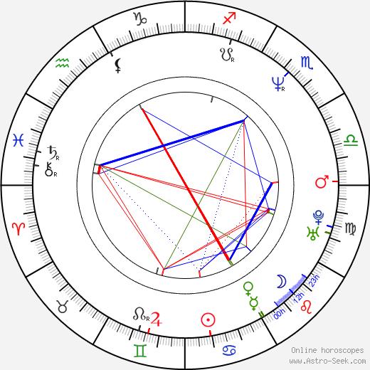 Denice Duff день рождения гороскоп, Denice Duff Натальная карта онлайн