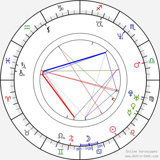Dito Montiel tema natale, oroscopo, Dito Montiel oroscopi gratuiti, astrologia