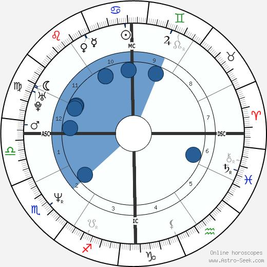 Flavio Insinna wikipedia, horoscope, astrology, instagram
