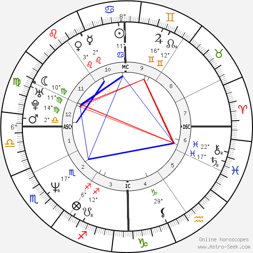 Flavio Insinna birth chart, biography, wikipedia 2018, 2019