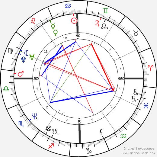 Flavio Insinna astro natal birth chart, Flavio Insinna horoscope, astrology