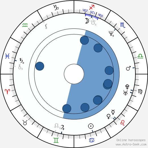 Gabriela Maria Schmeide wikipedia, horoscope, astrology, instagram