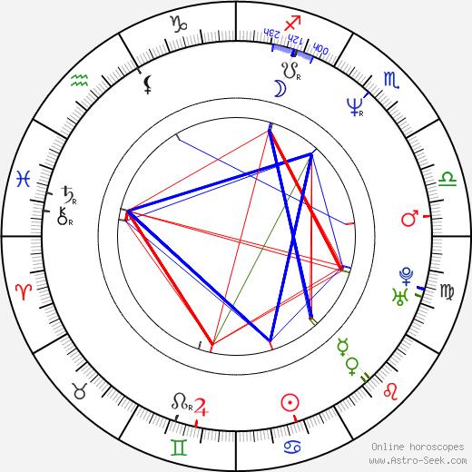 Gabriela Maria Schmeide день рождения гороскоп, Gabriela Maria Schmeide Натальная карта онлайн