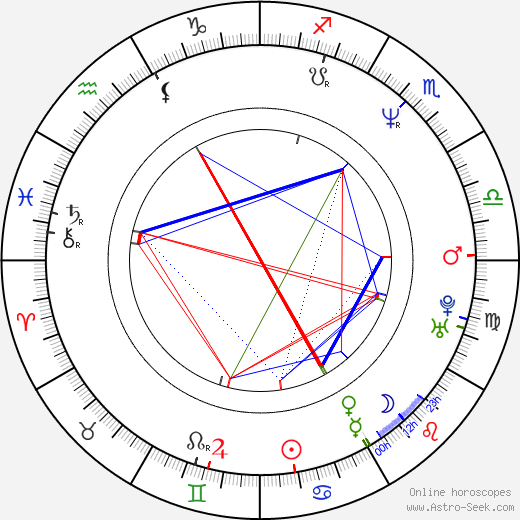 Harald Zwart birth chart, Harald Zwart astro natal horoscope, astrology