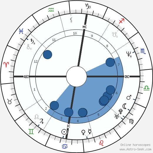 Harvey Grant wikipedia, horoscope, astrology, instagram