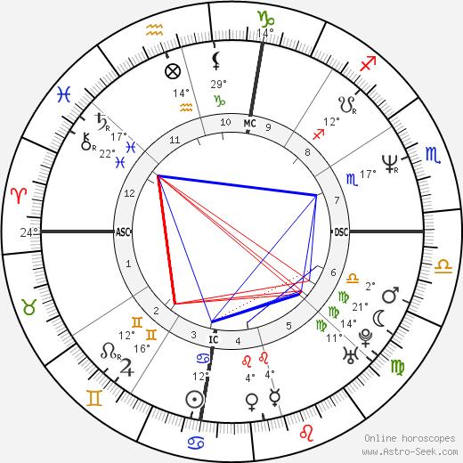 Harvey Grant birth chart, biography, wikipedia 2018, 2019