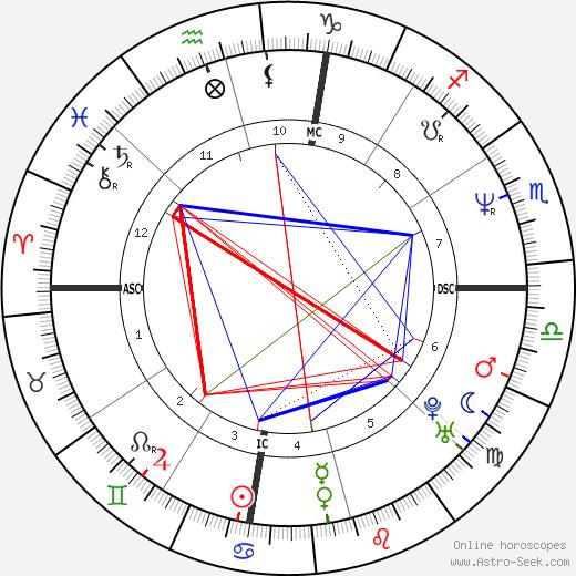 Harvey Grant astro natal birth chart, Harvey Grant horoscope, astrology