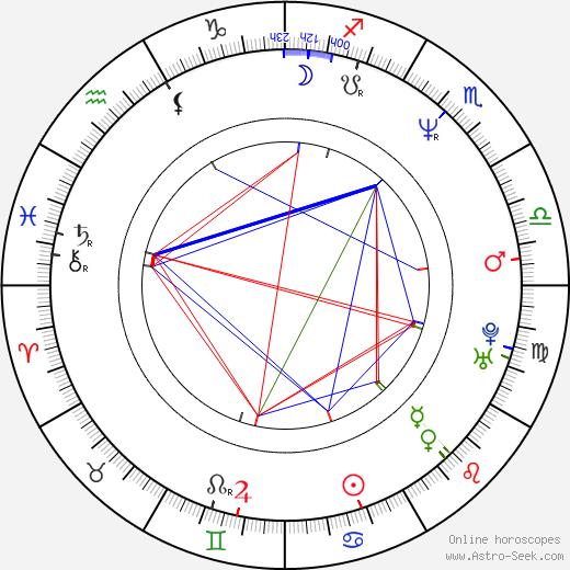 Iveta Malachovská birth chart, Iveta Malachovská astro natal horoscope, astrology