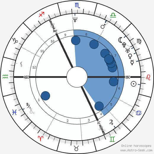 J. K. Rowling wikipedia, horoscope, astrology, instagram