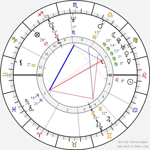 J. K. Rowling birth chart, biography, wikipedia 2018, 2019