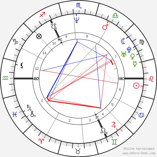 J. K. Rowling astro natal birth chart, J. K. Rowling horoscope, astrology