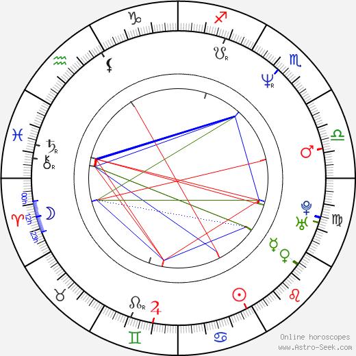 Joe Arlaukas birth chart, Joe Arlaukas astro natal horoscope, astrology