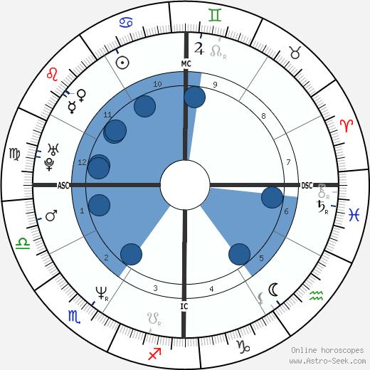 Juli Hashiguchi wikipedia, horoscope, astrology, instagram