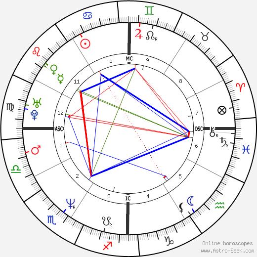 Juli Hashiguchi день рождения гороскоп, Juli Hashiguchi Натальная карта онлайн