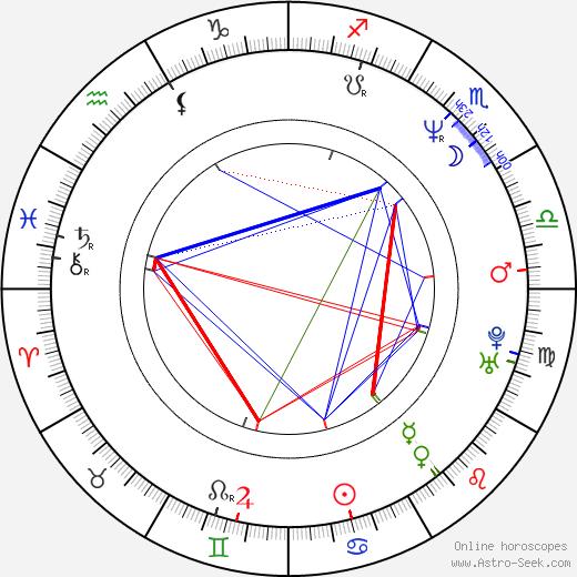 Karen Malina White astro natal birth chart, Karen Malina White horoscope, astrology