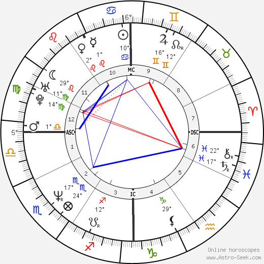Kathryn Erbe birth chart, biography, wikipedia 2019, 2020