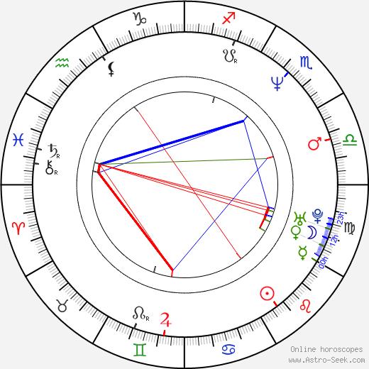 Kevin Blatch день рождения гороскоп, Kevin Blatch Натальная карта онлайн