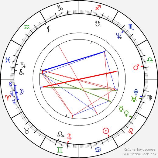 Laurent Lucas astro natal birth chart, Laurent Lucas horoscope, astrology