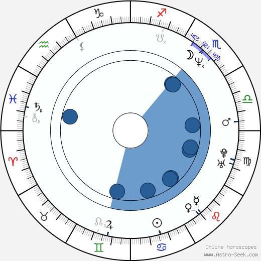 Lee Tergesen wikipedia, horoscope, astrology, instagram