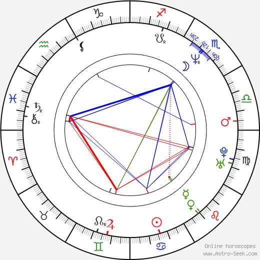 Lee Tergesen astro natal birth chart, Lee Tergesen horoscope, astrology