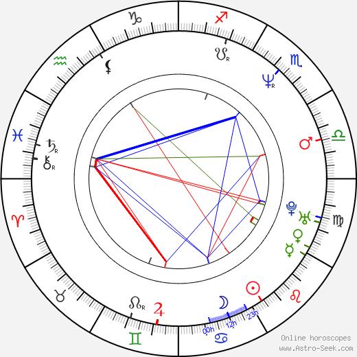 Marina Schiptjenko birth chart, Marina Schiptjenko astro natal horoscope, astrology
