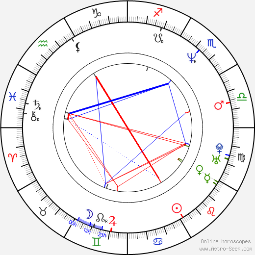 Marshall Jay Kaplan birth chart, Marshall Jay Kaplan astro natal horoscope, astrology
