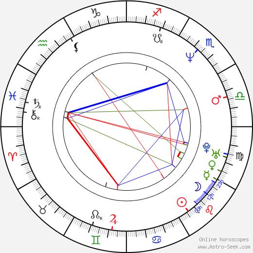 Michal Suchánek день рождения гороскоп, Michal Suchánek Натальная карта онлайн