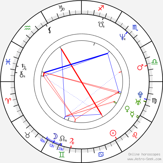 Mira Erdevicki birth chart, Mira Erdevicki astro natal horoscope, astrology