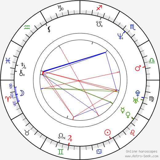 Noel Quiñones birth chart, Noel Quiñones astro natal horoscope, astrology