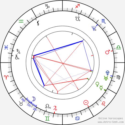 Noriko Watanabe birth chart, Noriko Watanabe astro natal horoscope, astrology
