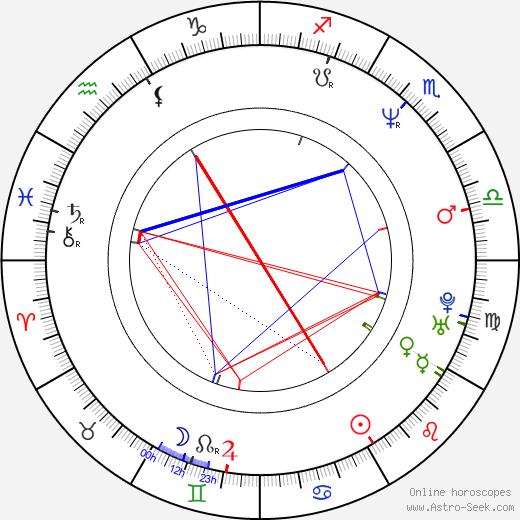 Paul Ben-Victor astro natal birth chart, Paul Ben-Victor horoscope, astrology