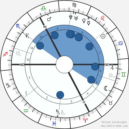 Pierpaolo Ferrazzi wikipedia, horoscope, astrology, instagram