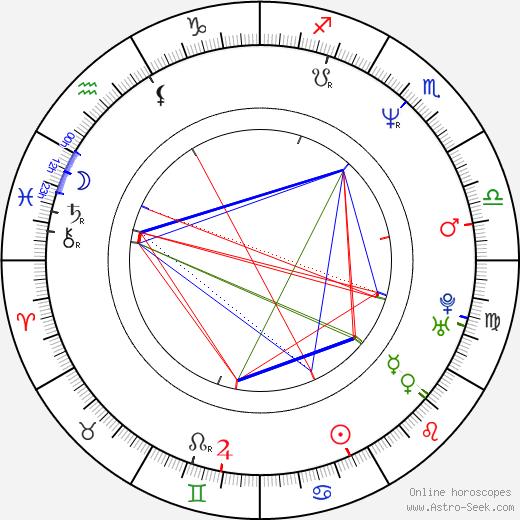 Santiago Segura день рождения гороскоп, Santiago Segura Натальная карта онлайн