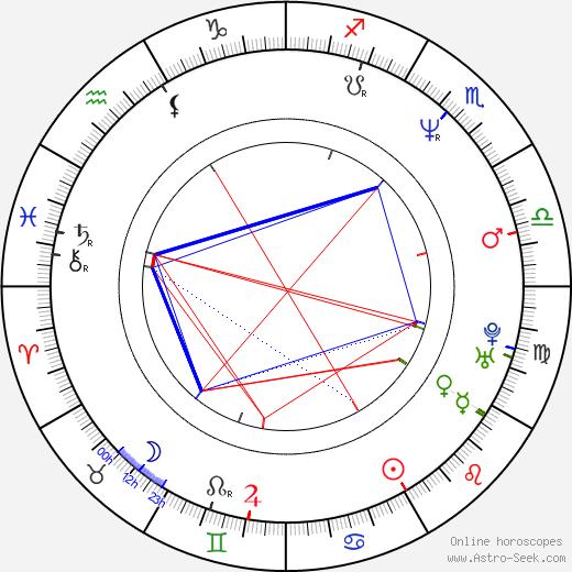 Slash astro natal birth chart, Slash horoscope, astrology