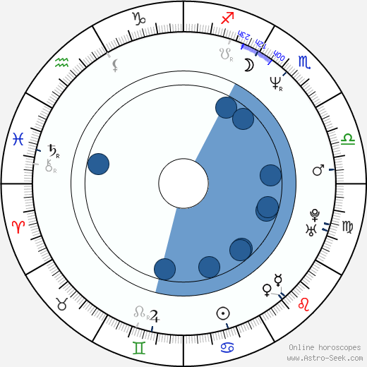 Thomas Jahn wikipedia, horoscope, astrology, instagram
