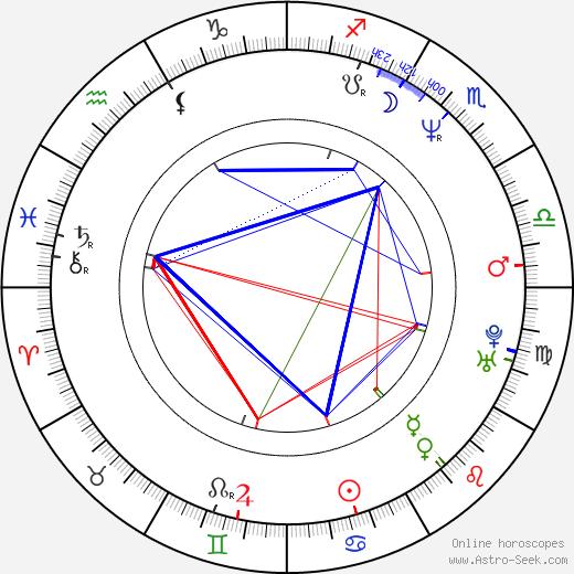 Томас Ян Thomas Jahn день рождения гороскоп, Thomas Jahn Натальная карта онлайн