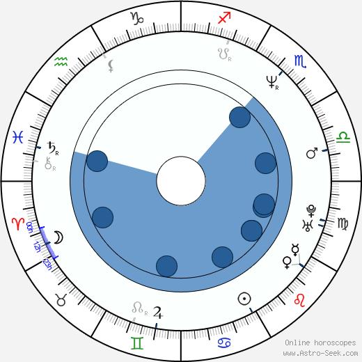 Treva Etienne wikipedia, horoscope, astrology, instagram