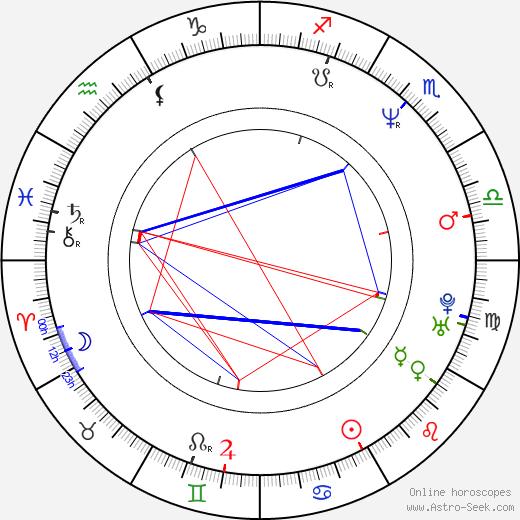 Treva Etienne birth chart, Treva Etienne astro natal horoscope, astrology