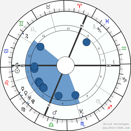Vincent Moscato wikipedia, horoscope, astrology, instagram