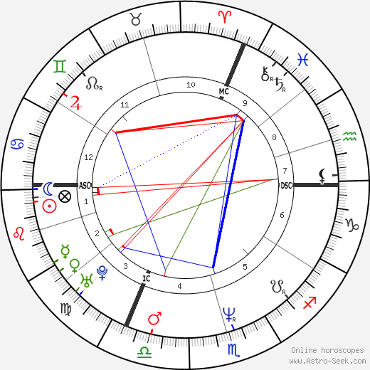 Vincent Moscato astro natal birth chart, Vincent Moscato horoscope, astrology