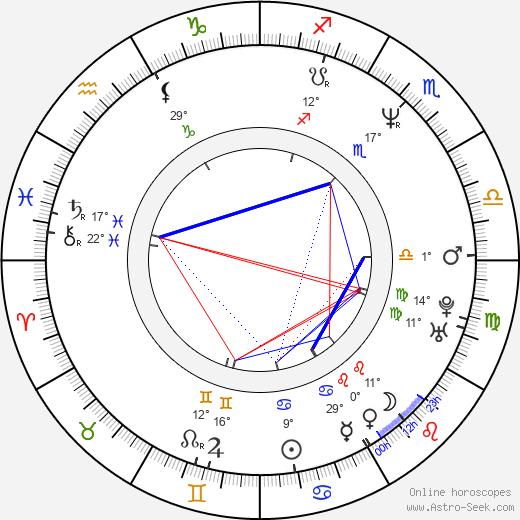 Vitaliy Khaev birth chart, biography, wikipedia 2019, 2020