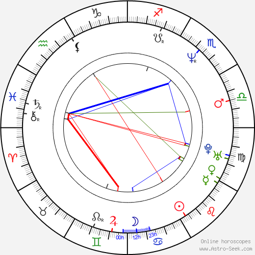 Vladimir Cruz birth chart, Vladimir Cruz astro natal horoscope, astrology